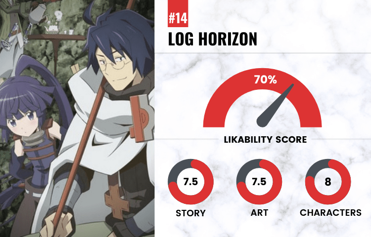 on number 14 with a likability score of 70 is Log Horizon